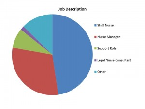 2014 Reader Survey Graphs-Job Description