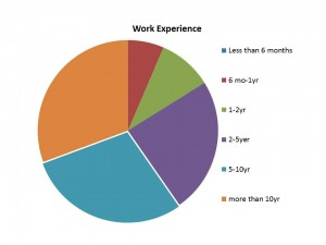 2014 Reader Survey Graphs-Work Experience